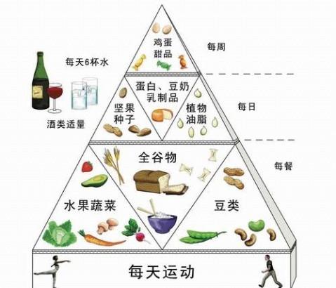 中老年人健康饮食新金字塔解说